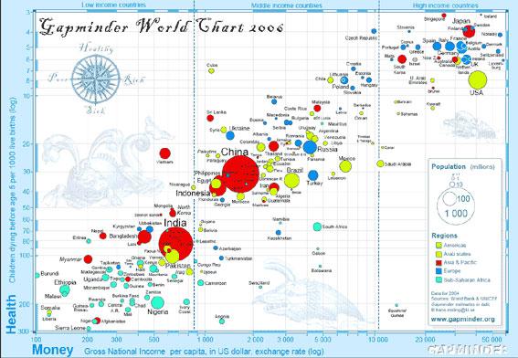 A Gapminder presentation