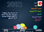Human Development Trends 2005 – Arabic Version